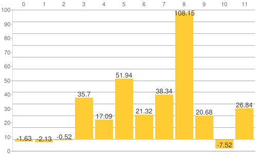 NY金・プラチナ・銀と原油、為替、主要株価指数の騰落率比較チャート:2018年から2021年6月24日までの騰落率